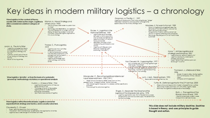 literature-of-military-logistics