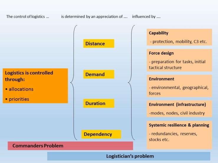 logistic-control