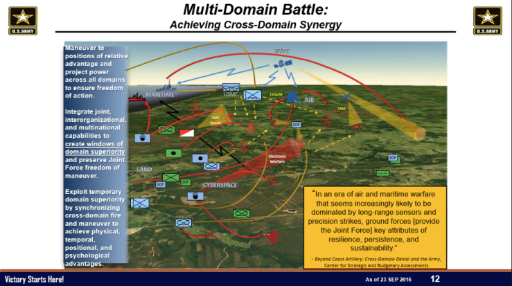 US Army_ Multi-domain battle