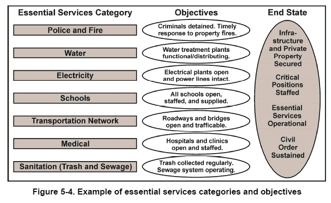 Essential Services Categories